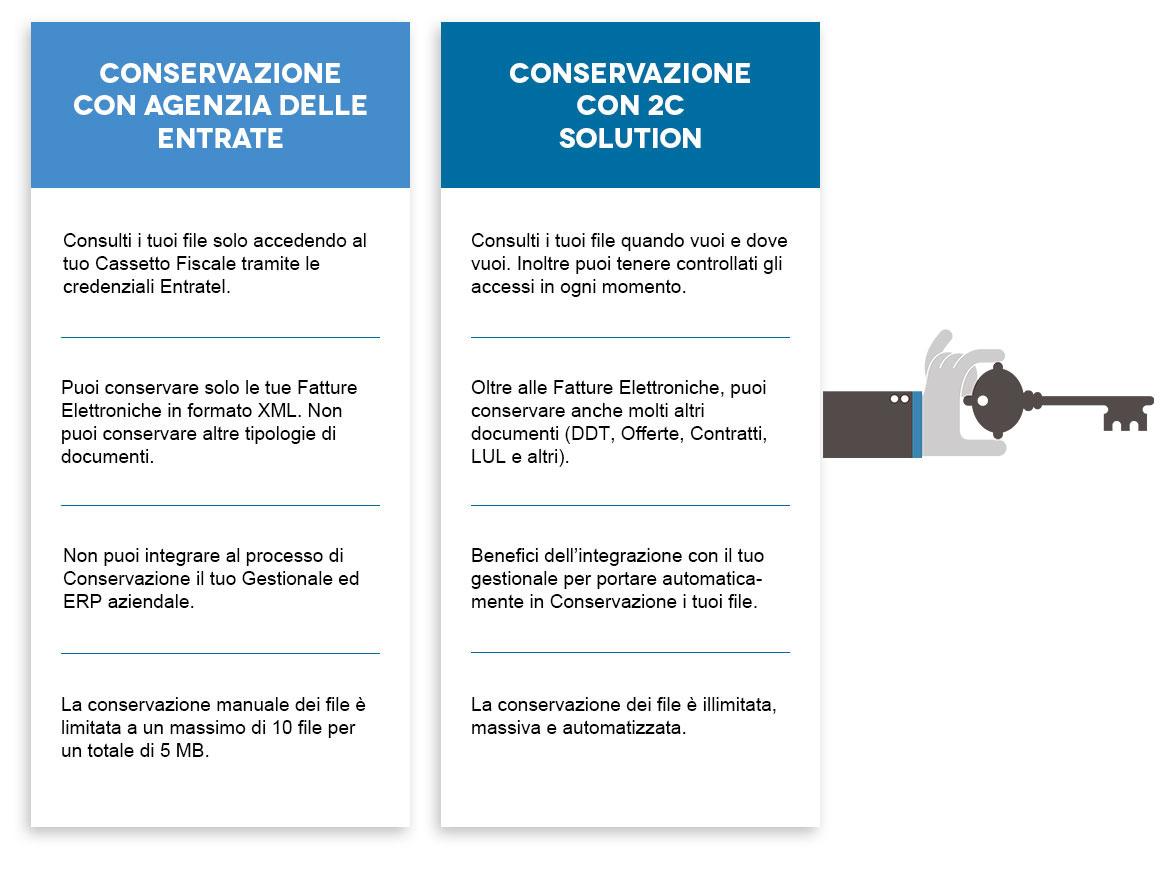 La conservazione a paragone tra Agenzia delle Entrate e 2C Solution