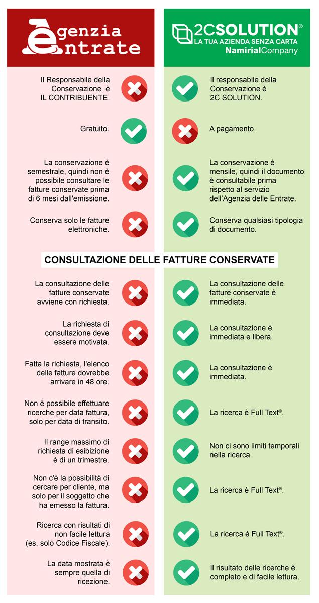 conservazione a norma confronto agenzia entrate 2c solution