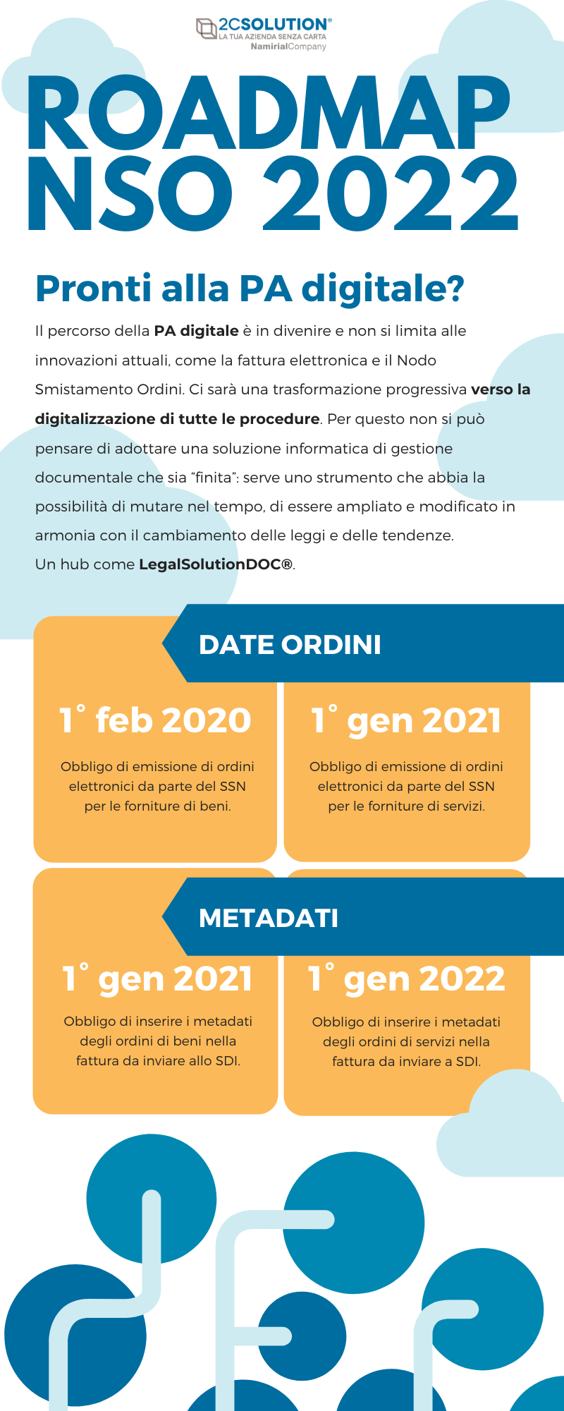 infografica nso 2022